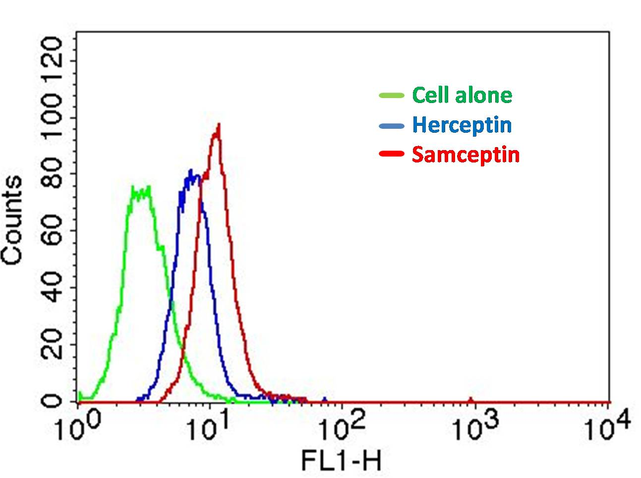 Figure-5: Epitope binding study by flow cytometric analysis.  BT-474 cells expressing HER2 antigen were treated with  Herceptin and Samceptin (2 µg/10^6 Cells). Surface staining was done using FITC conjugated antibodies.