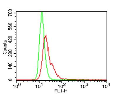 Monoclonal Antibody to TLR6 (Clone: ABM1B50)-FITC Conjugated
