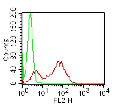 Monoclonal Antibody to TLR3 (Clone: ABM15D5)-PE conjugated
