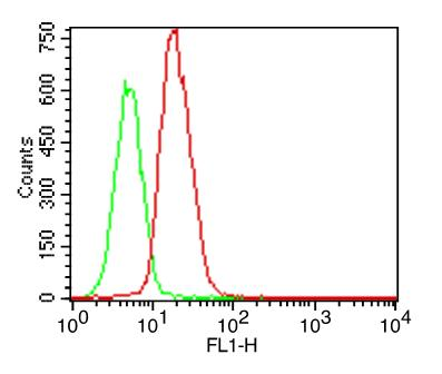 Monoclonal Antibody to TLR5 (Clone: ABM22G1) FITC conjugated