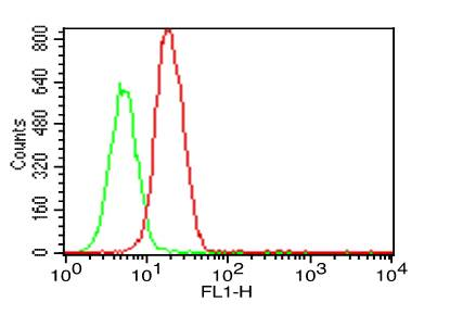 Fig-3:Intracellular flow analysis of hTLR5 antibody in TLR5 Transfected Cell line using 0.5 µg/10^6 cells of hTLR5 antibody (Clone: ABM22G1). Green represents isotype control; red represents anti-hTLR5 antibody. Goat anti-mouse FITC conjugate was used as secondary antibody.