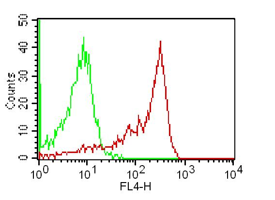 Monoclonal Antibody to TLR2 (Clone: ABM3A87) APC conjugated