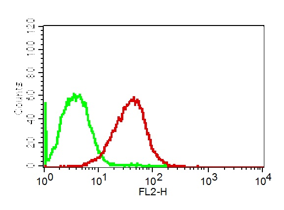 Monoclonal antibody to PD-L1 (Clone: ABM5F25 )
