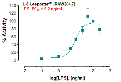 IL-8 Reporter – RAW264.7 Cell Line