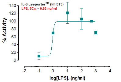 Fig-1: Induction of IL-6 promoter activity by LPS in IL-6 Leeporter™ – NIH 3T3 cells.