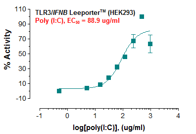 TLR3/IFNB Reporter – HEK293 Cell Line