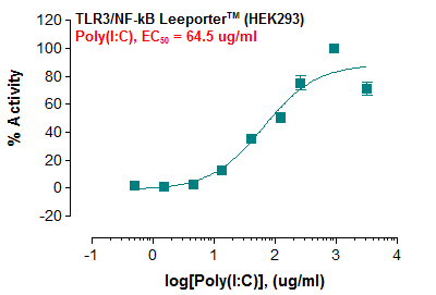 Fig-1:Induction of TLR3 activity by poly(I:C) in TLR3/NF-kB Leeporter™ – HEK293 cells.
