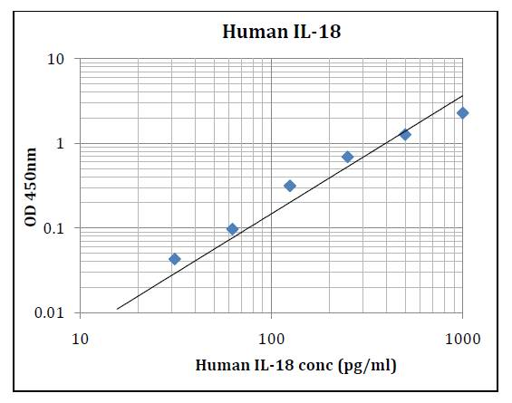 Human IL-18 (Interleukin 18) Pre-Coated ELISA Kit