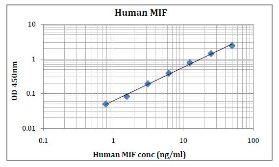 Human MIF (Macrophage migration inhibitory factor) Pre-Coated EL