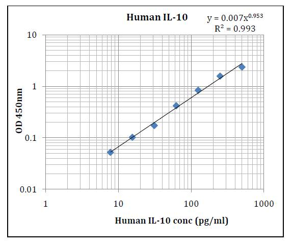 Human IL-10 (Interleukin 10) Pre-Coated ELISA Kit