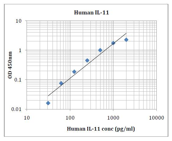 Human IL-11 (Interleukin 11) Pre-Coated ELISA Kit