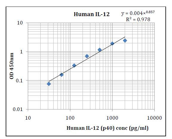 Human IL-12p40 (Interleukin 12p40) Pre-Coated ELISA Kit