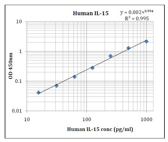 Human IL-15 (Interleukin 15) Pre-Coated ELISA Kit