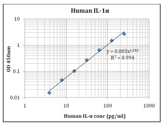 Human IL-1α (Interleukin 1 Alpha) Pre-Coated ELISA Kit