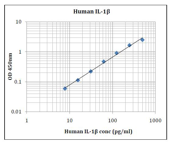 Human IL-1β (Interleukin 1 Beta) Pre-Coated ELISA Kit