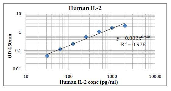 Human IL-2 (Interleukin 2) Pre-Coated ELISA Kit