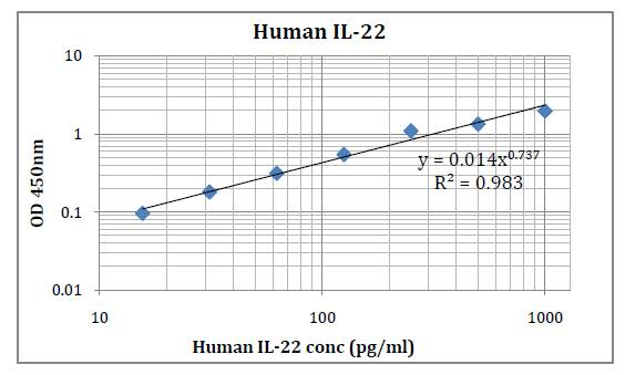Human IL-22 (Interleukin 22) Pre-Coated ELISA Kit