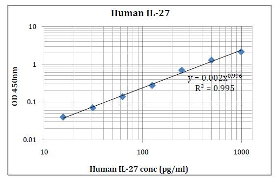 Human IL-27 (Interleukin 27) Pre-Coated ELISA Kit