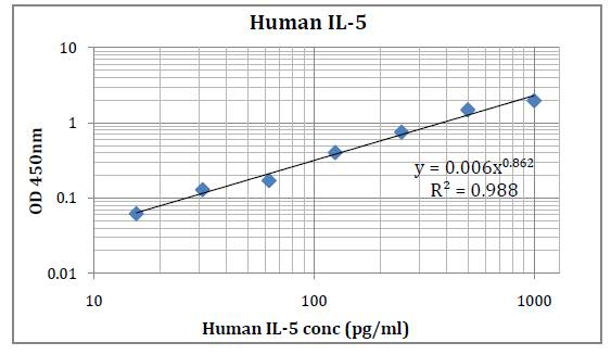 Human IL-5 (Interleukin 5) Pre-Coated ELISA Kit