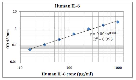 Human IL-6 (Interleukin 6) Pre-Coated ELISA Kit