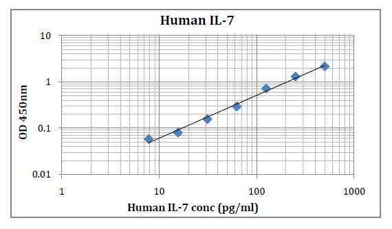 Human IL-7 (Interleukin 7) Pre-Coated ELISA Kit