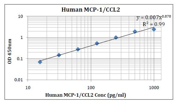 Human MCP-1/CCL2 (Monocyte Chemotactic Protein1) Pre-Coated ELISA Kit