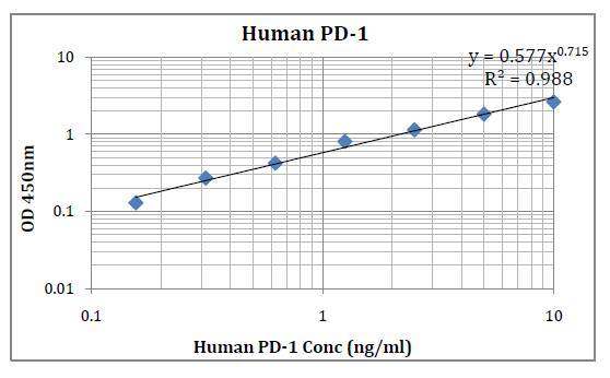 Fig-1:Human PD-1 Standard Curve