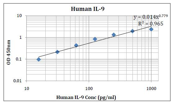 Human IL-9 (Interleukin-9) Pre-Coated ELISA Kit