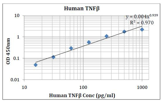 Human TNFβ (Tumor Necrosis Factor Beta) Pre-Coated ELISA Kit
