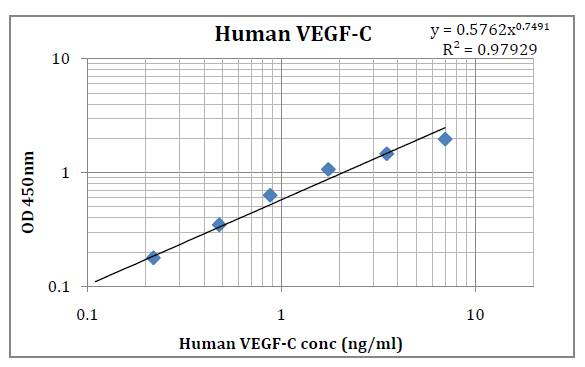 Human VEGF-C (Vascular Endothelial Cell Growth Factor-C) Pre-Coated ELISA Kit