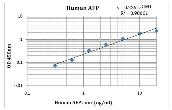 Human AFP (Alpha Fetoprotein) Pre-Coated ELISA Kit