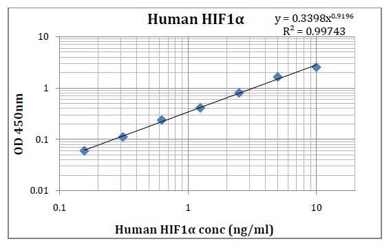 Human HIF1α (Hypoxia-Inducible Factor1-Alpha) Pre-Coated ELISA Kit