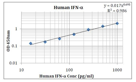 Human IFN-α (Interferon-Alpha) Pre-Coated ELISA Kit
