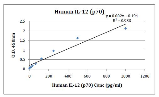 Human IL-12 (p70) (Interleukin 12, p70) Pre-Coated ELISA Kit Cat