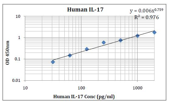 Human IL-17 (Interleukin-17) Pre-Coated ELISA Kit