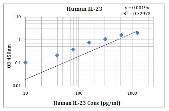 Human IL-23 (Interleukin-23) Pre-Coated ELISA Kit