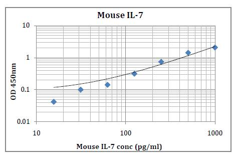 Mouse IL-7 (Interleukin 7) Pre-Coated ELISA Kit