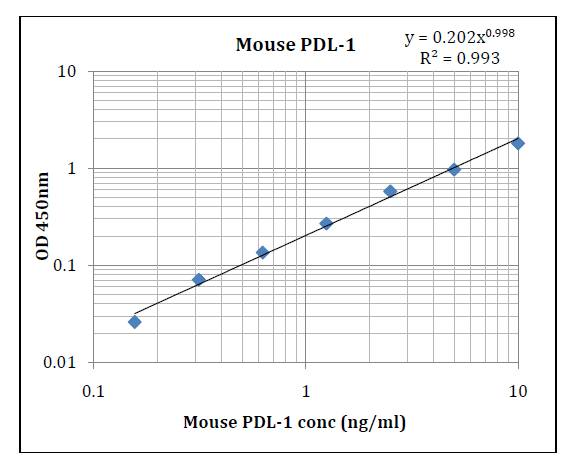 Mouse PD-L1 Pre-Coated ELISA Kit