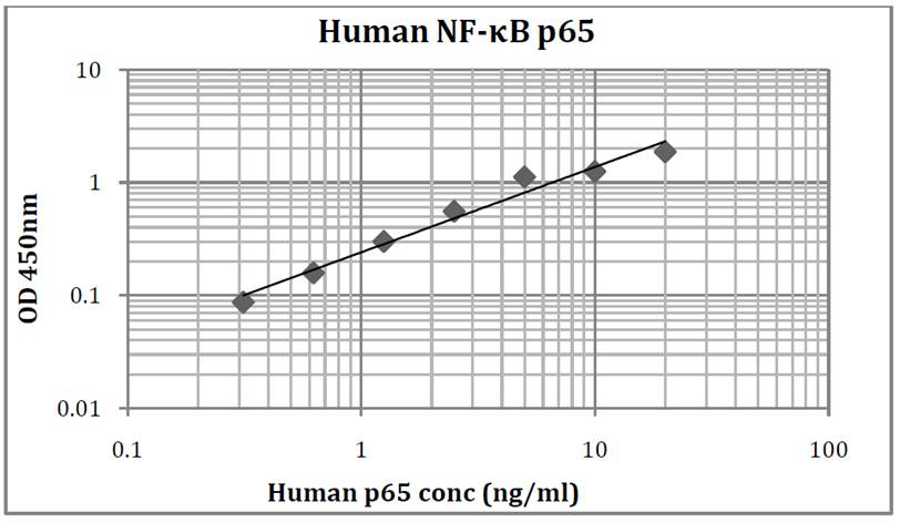 Human NF-kB p65 (Nuclear Factor Kappa B p65) Pre-Coated ELISA Kit